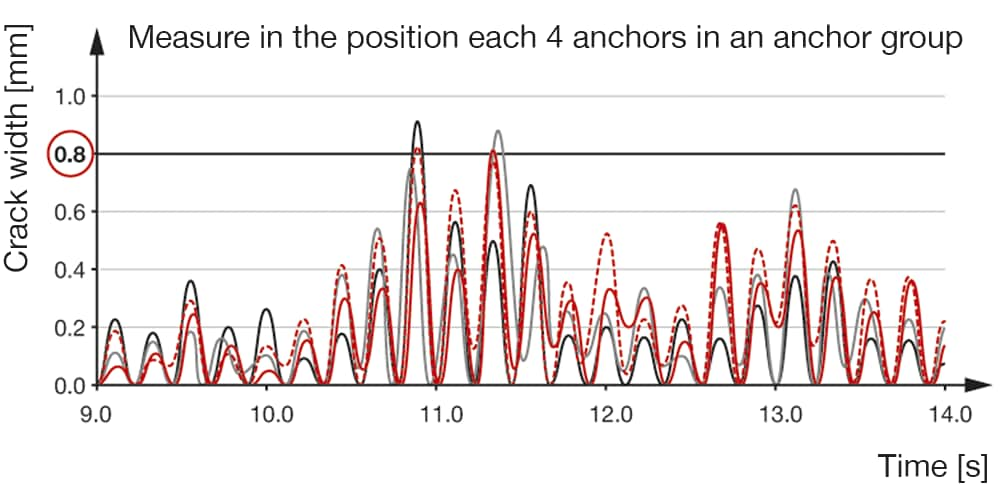 Anchor performance and behaviour in seismic applications
